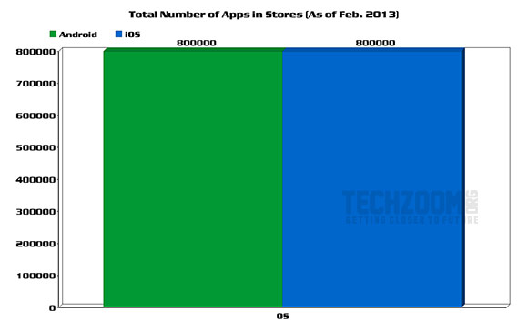 Android vs. iOS Comparison – Who's the real winner? [Statistics] posted in Statistics iOS Android