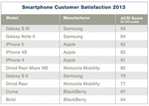 SamsungAppleACSISurvey