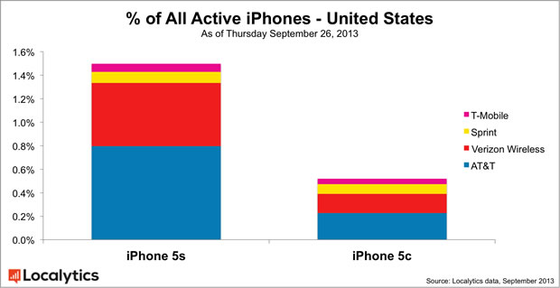 All-Active-iPhones-United-States