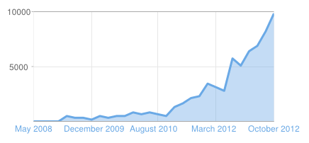 increase traffic for blog that I applied effectively