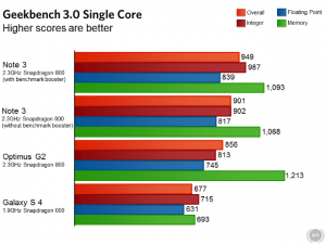 samsung-galaxy-note-3-ars-technica-benchmarks-04