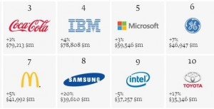 top-ten-valuable-brands-2