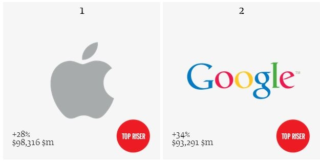 top-two-valuable-brands