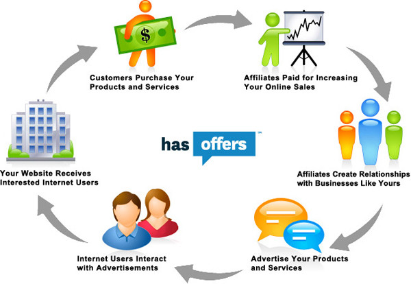 Tip-Affiliate-Marketing